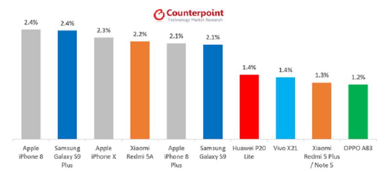 Best-selling-smartphones-May-2018