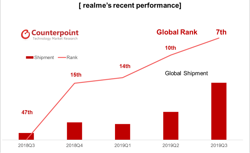 Fast growth of realme in 2019