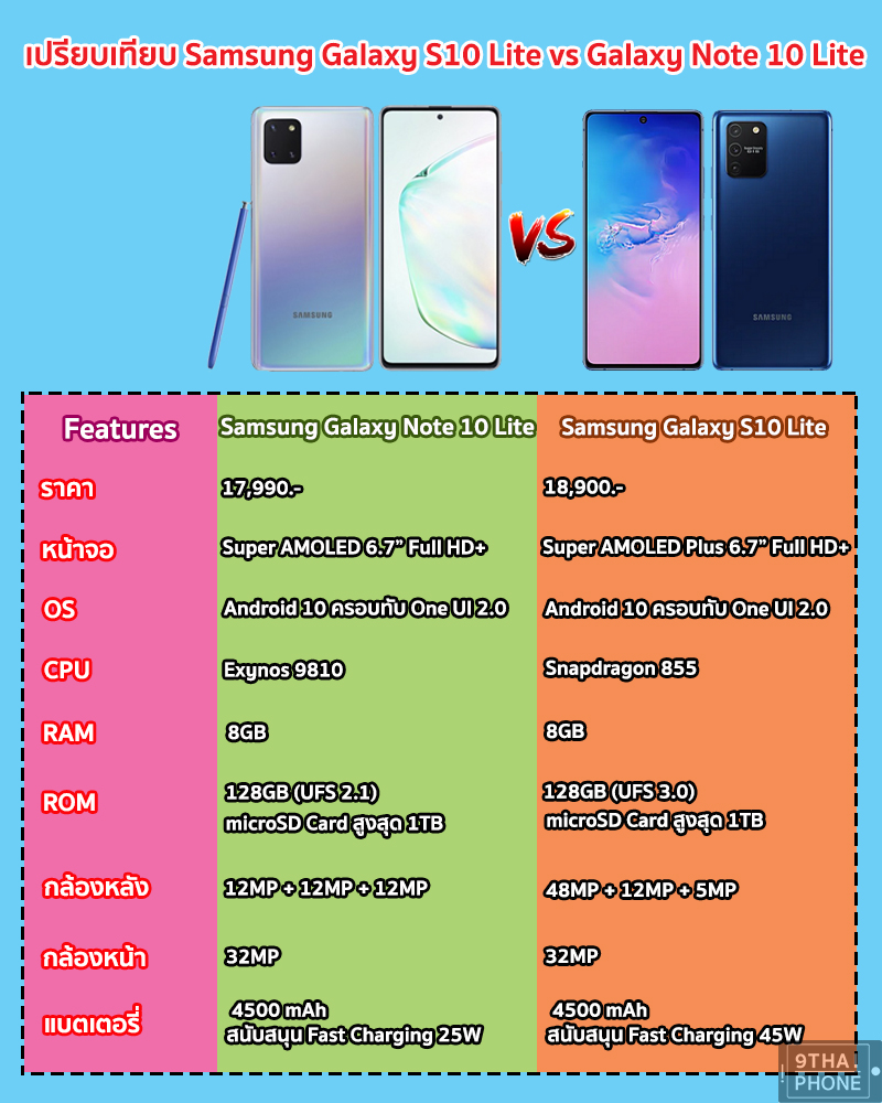 Galaxy S10 Lite + Note 10 Lite