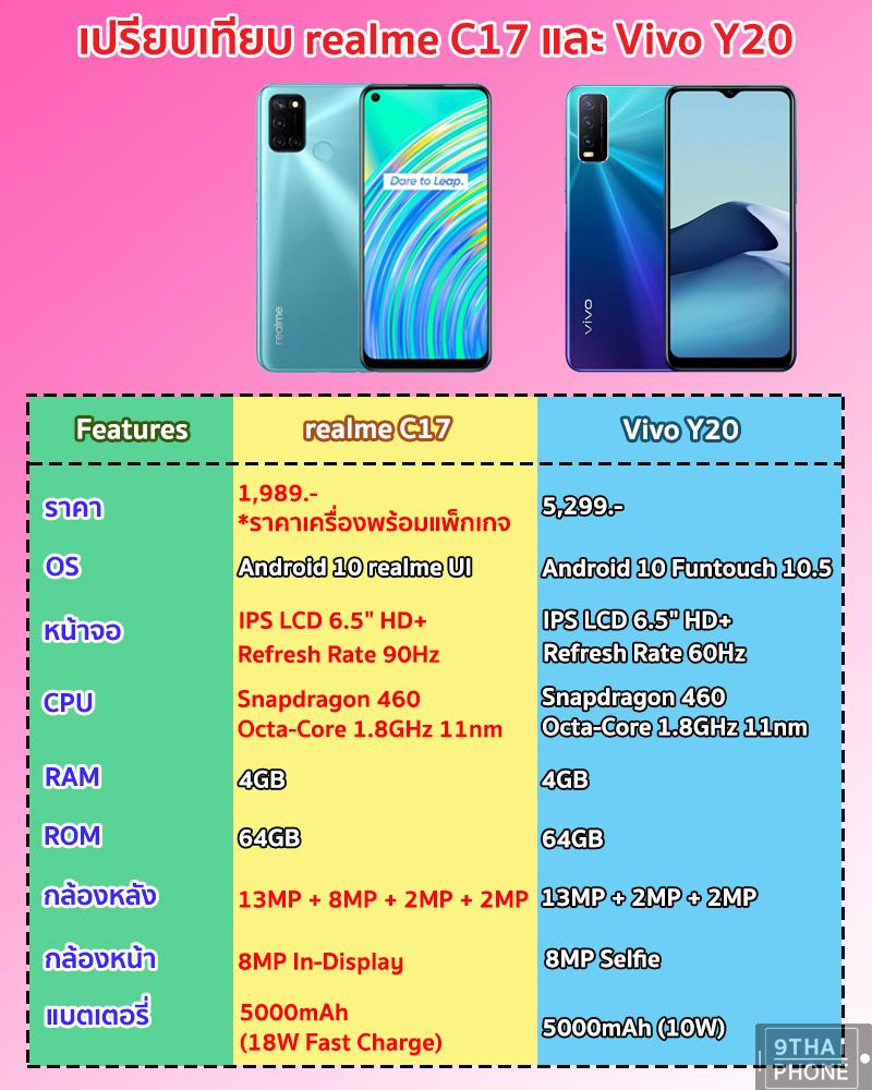 realme C17 vs Vivo Y20